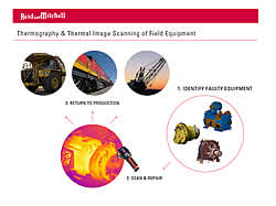Reid & Mitchell provides total capability engineering and repair services